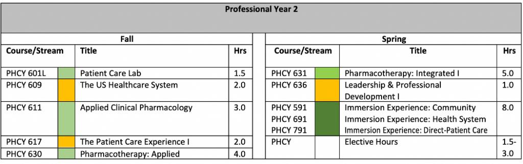 pharmd_curriculum_requirements2