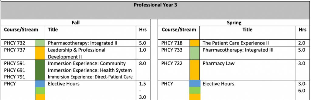 pharmd_curriculum_requirements3